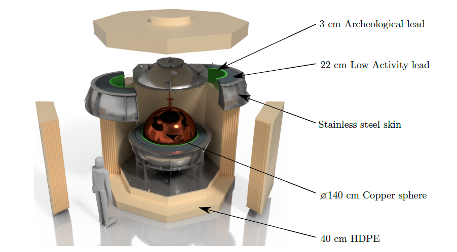 The 140cm copper sphere at the centre of the detector sits inside a 3cm Archaeological lead shield further surrounded by a 22cm Low Activity Lead shield and encased in a Stainless steel skin. On the exterior of the detector is 40cm HDPE, or high-density polyethylene