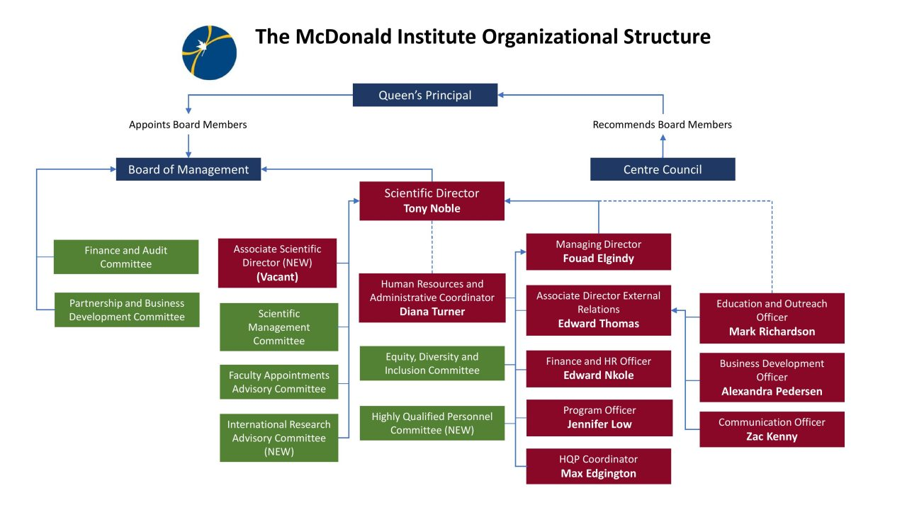 A flow chart of the organizational structure of MI as of September 2020.